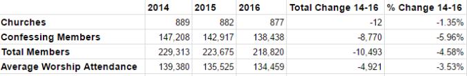 RCA Statistics